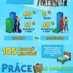 The Sims 4 infografika